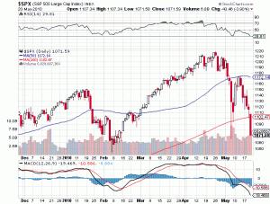 Вчера индекс SP-500 впервые почти за год закрылся ниже 200-дневной скользящей средней линии. На графике она обзначена красной линией.