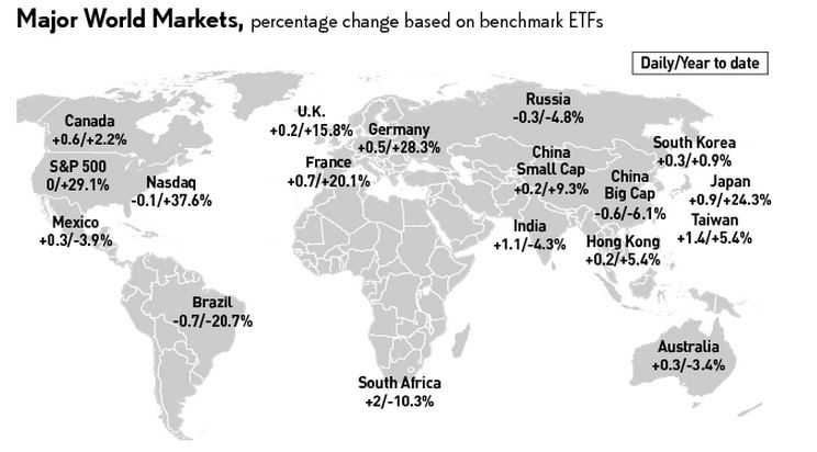 world indexes map